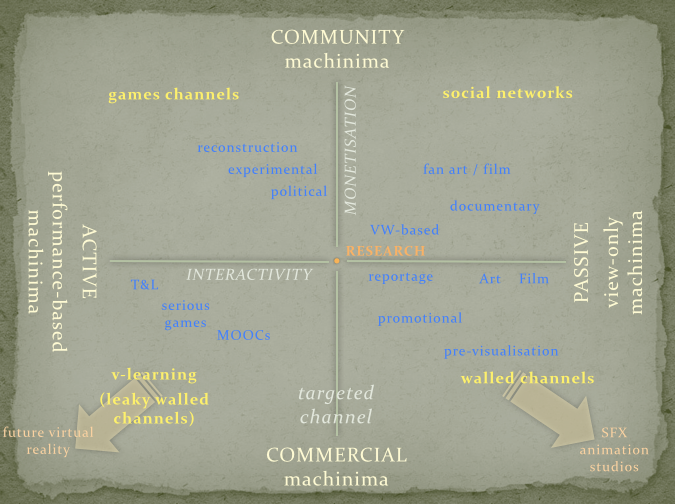 Machinima Distribution Matrix
